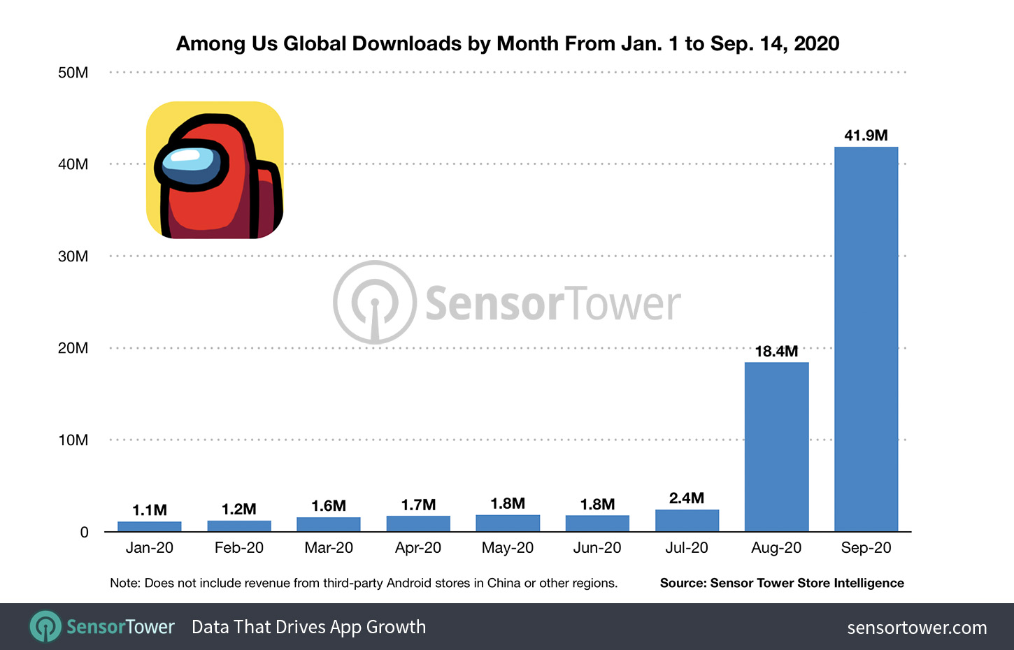 Among Us - Global Downloads by Month - SensorTower